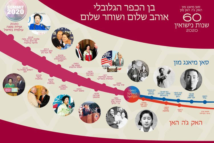 23-HEB-Timeline